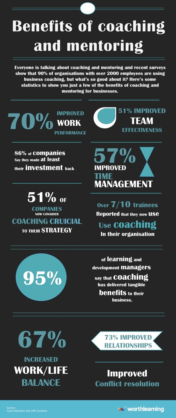 benefits_of_coaching_and_mentoring_infographic